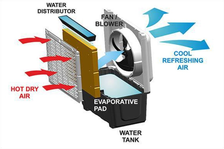 How Do Portable Evaporative Coolers Work