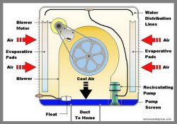 How Do Swamp Coolers Work_