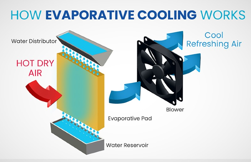 How-Does-Evaportive-Cooling-Work