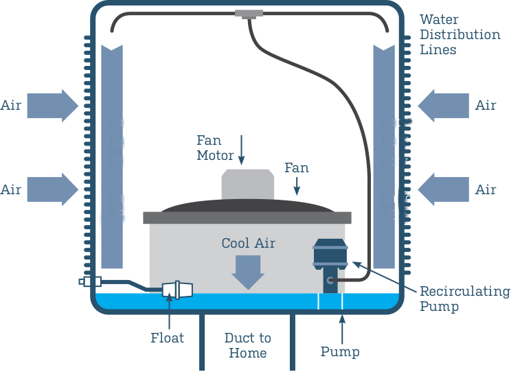How to Assess the Cause of Your Swamp Cooler Failure