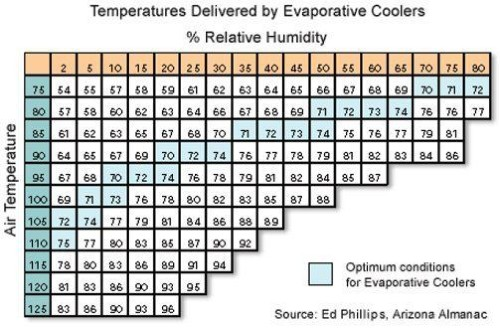 Portable Evaportive Coolers vs Portable Air Conditioners - Evaporative Cooling effectivity