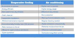 Portable Evaportive Coolers vs Portable Air Conditioners - Evaporative Cooling vs Air Conditioning