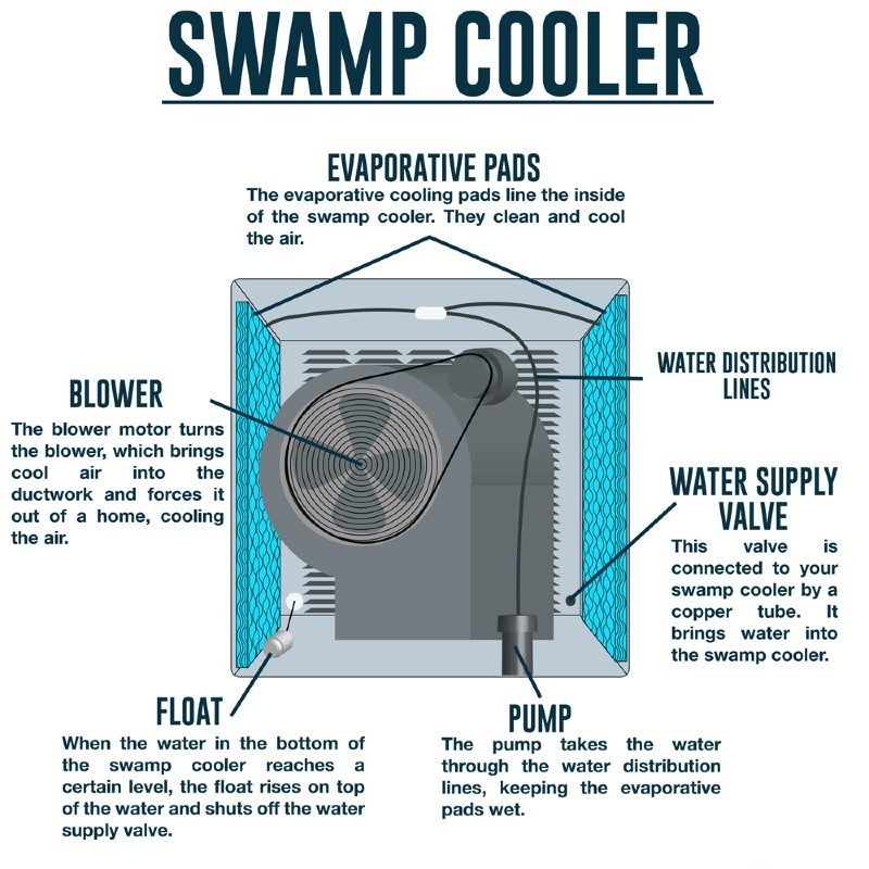 Swamp Cooler vs Air Conditioner
