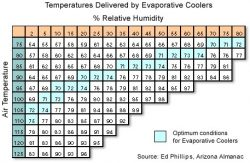 What Exactly is an evaporative cooler and how do they worko - Are they efficient