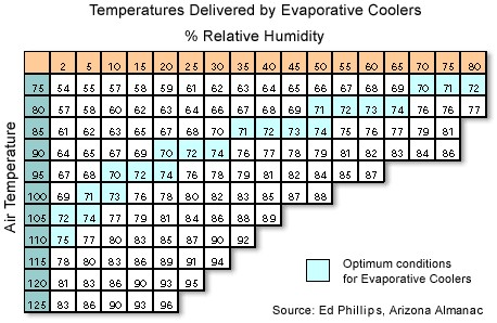 What Exactly is an evaporator cooler and how do they worko - Are they efficient