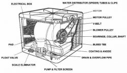 What Exactly is an evaporative cooler and how do they worko - How Does a Swamp Cooler Work