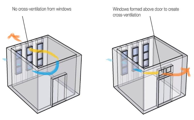 cross-ventilation