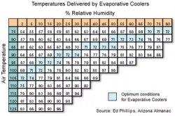 temperature delivered by evaporative coolers